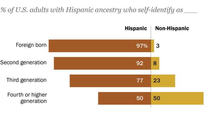 Latino Identity Fades As Immigrant Ties Weaken, Study Finds