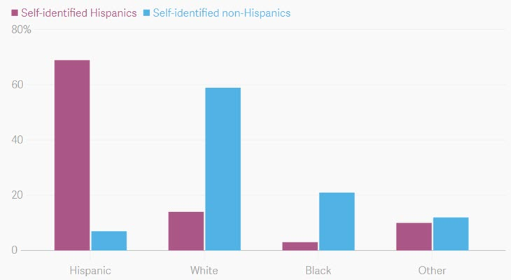 There are more Hispanics in the United States than we thought