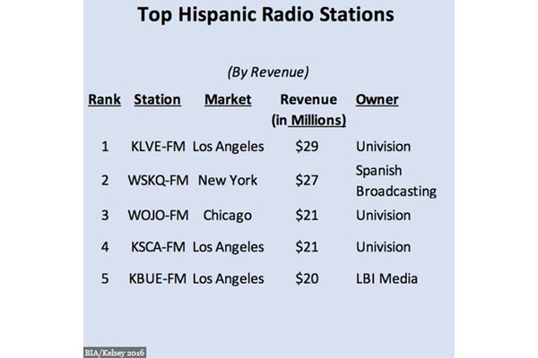 Everything You Need To Know About Hispanic Radio