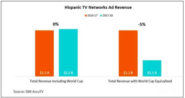 Hispanic TV Ad Revenue Remains Flat During the Full 2017-18 Broadcast Season
